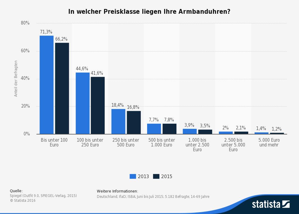 statistic_id447639_umfrage-in-deutschland-zur-preisklasse-der-eigenen-armbanduhren-2015